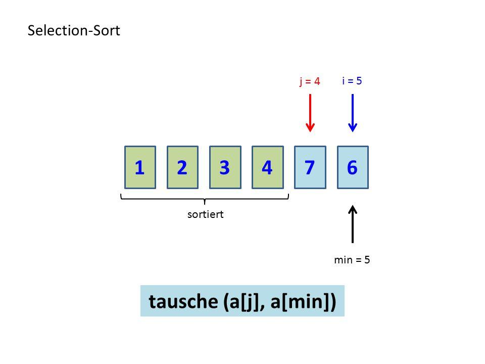 1 2 3 4 7 6 tausche (a[j], a[min]) Selection-Sort j = 4 i = 5 sortiert